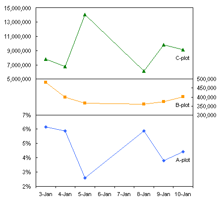 Excel Panel Chart