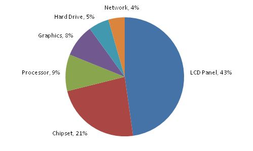 MS Pie Chart of Energy Consumption