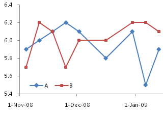 Line Chart Series A and B on Primary Axis
