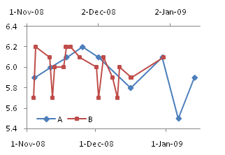 Line Chart Series A and XY Chart Series B on Primary and Secondary Axes