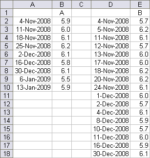 Dual Time Series Data