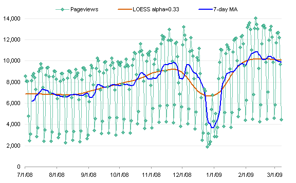 LOESS vs Moving Average