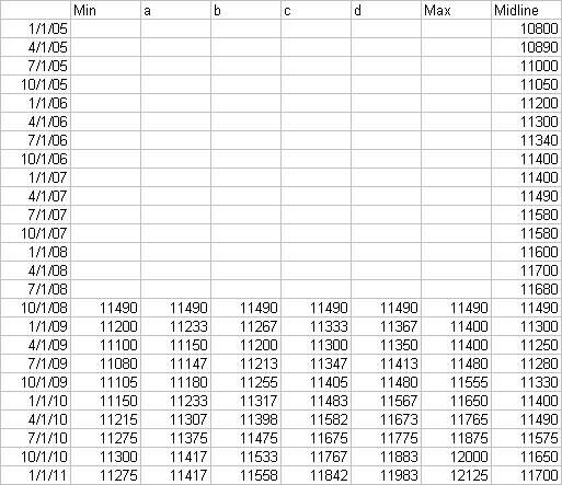 Line Chart Data for Fan Chart