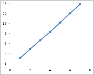 Excel 2007 Log Scale Axis - Base 2