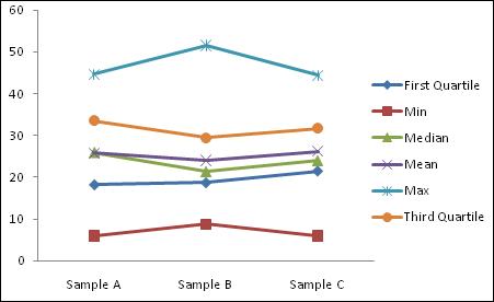 simple box plot step 1