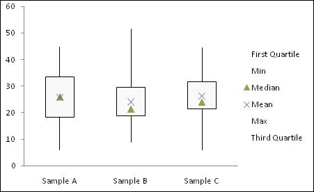 simple box plot step 3