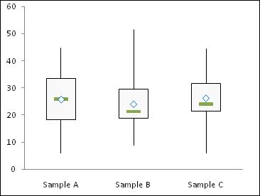 simple box plot step 4