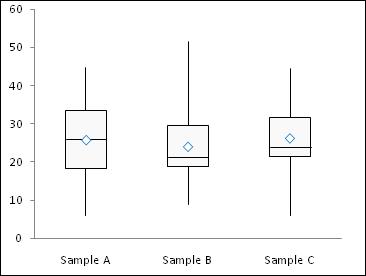 simple box plot step 5