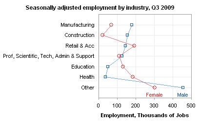 Dot Plot: Seasonally adjusted male and female employment: number of jobs by industry, Q3 2009