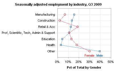 Dot Plot: Seasonally adjusted male and female employment: percentage of jobs by industry, Q3 2009