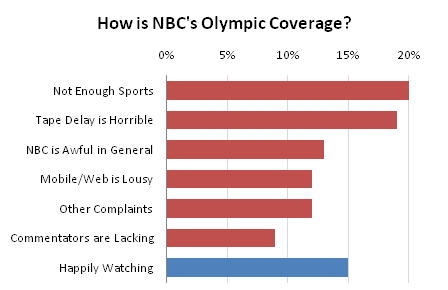 NBC Olympic Coverage - Bar Chart with Axis Labels