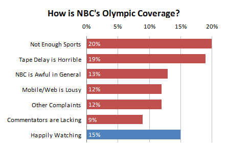 NBC Olympic Coverage - Bar Chart with Data Labels at the Base of the Bars