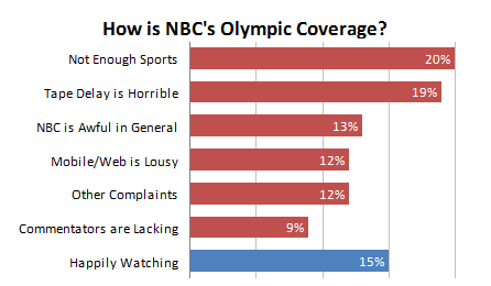 NBC Olympic Coverage - Bar Chart with Data Labels