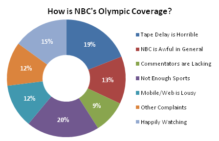 NBC Olympic Coverage - Original Donut Chart