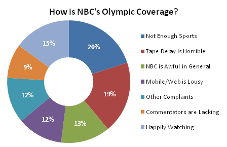 NBC Olympic Coverage - Sorted Donut Chart