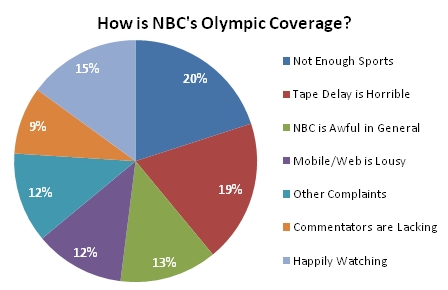 NBC Olympic Coverage - Pie Chart