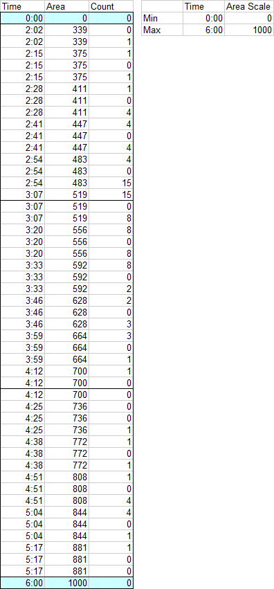 Data for XY-Area Chart Filled Histogram