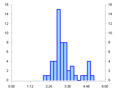 Filled XY Chart Histogram - Step 8