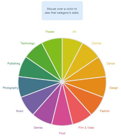 Kickstarter Pie Chart