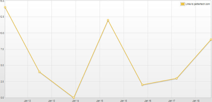 Topsy graph for one week