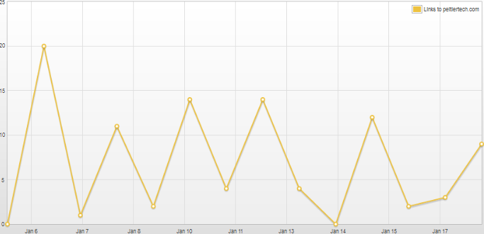 Topsy graph for two weeks
