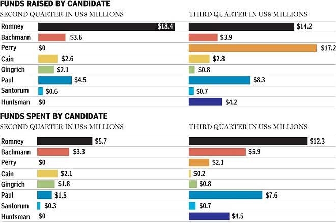 Candidate fundraising and spending