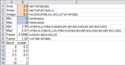 Worksheet Calculation of Axis Scale Parameters