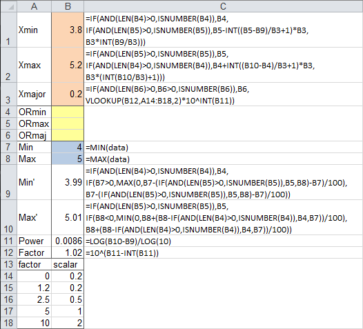 Worksheet Calculation of Axis Scale Parameters with User Overrides
