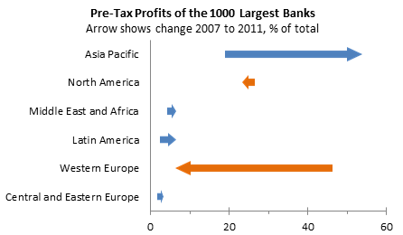 Arrow chart showing changing bank pre-tax profit.