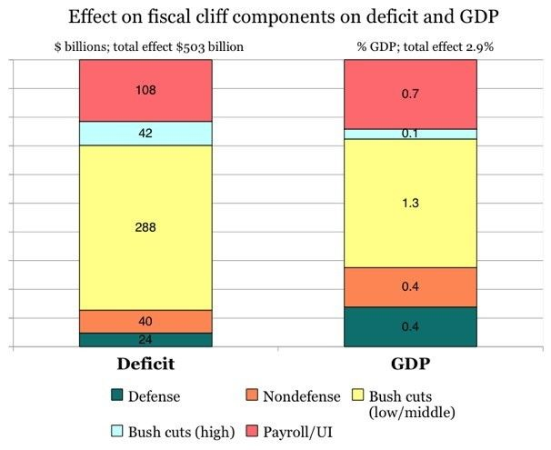 Effect on Fiscal Cliff Components on Deficit and GDP