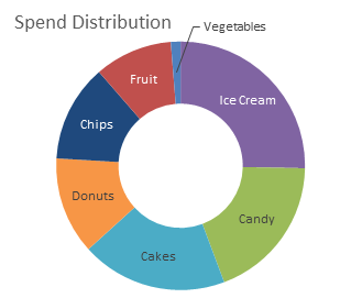 Donut chart with data labels instead of legend