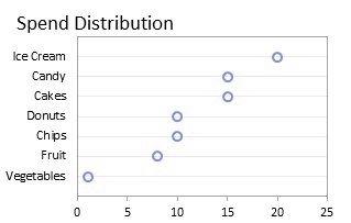 Dot plot under simulated deuteranopia