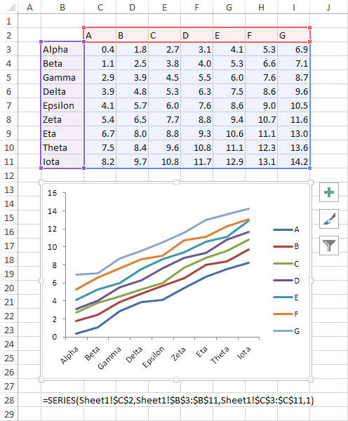 Chart with data plotted by column with series names