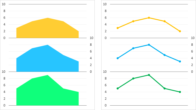 Stacked Area and Line Versions of the Panel Charts
