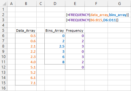 FREQUENCY Function Example 2