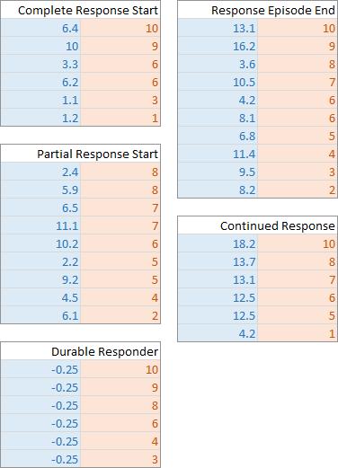 Swimmer Plot Supplemental Data