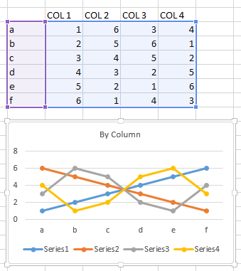 Chart plotted by column with no series names