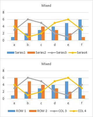 Charts with mixed rows and columns, without and with series names