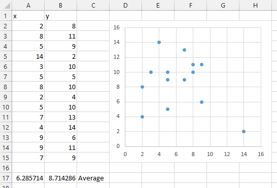 Quad Chart by Axes - Data and Chart