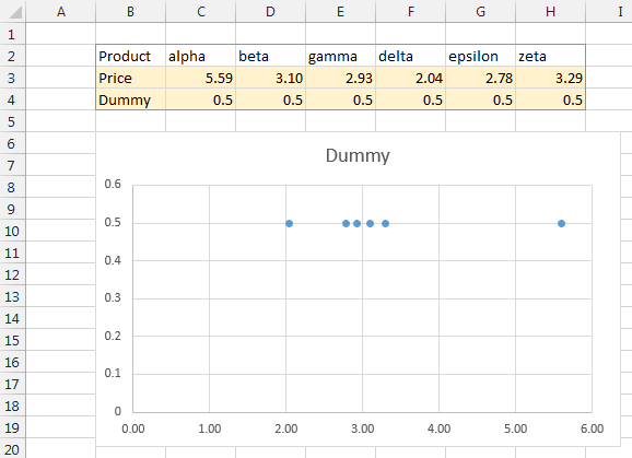 Expanded data and preliminary chart