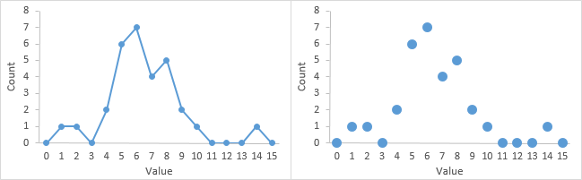 Probability Polygon and another Dot Plot
