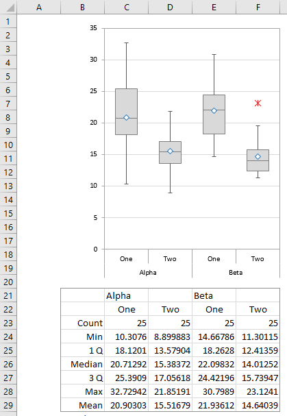 Paired Box Plot, Grouped by Alpha and Beta
