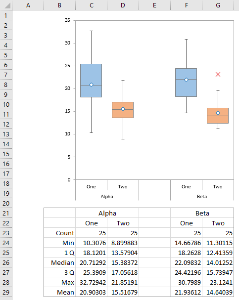 Peltier Tech Charts for Excel 3.0 Grouped Box Plot
