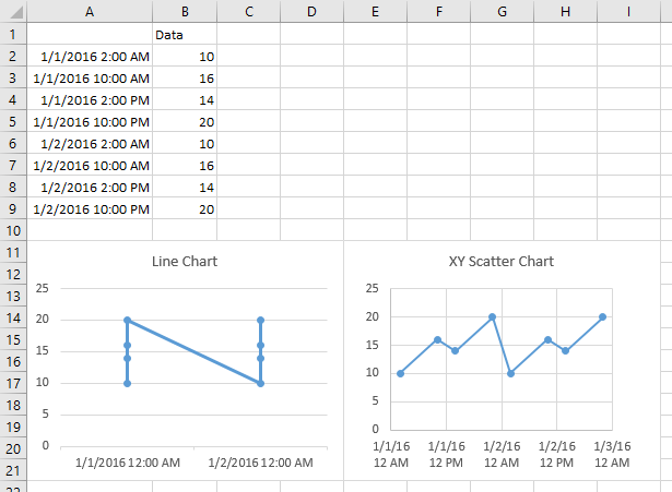 Line and Scatter Charts for Data Spaced by Hours