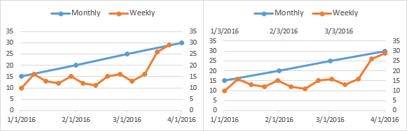 Assign weekly data to secondary axis, add secondary horizontal axis
