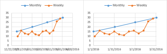 Copy Paste Special Weekly Data into Chart, Fix X Axis