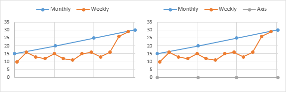 Hide Axis Labels, Add Dummy Series for Axis
