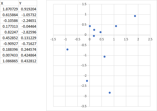 Scatter Chart with Default Axis Scales