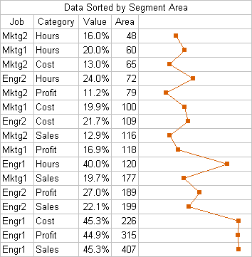 Donut chart data sorted by segment area
