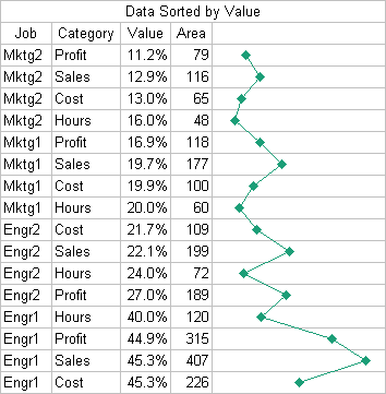 Donut chart data sorted by value
